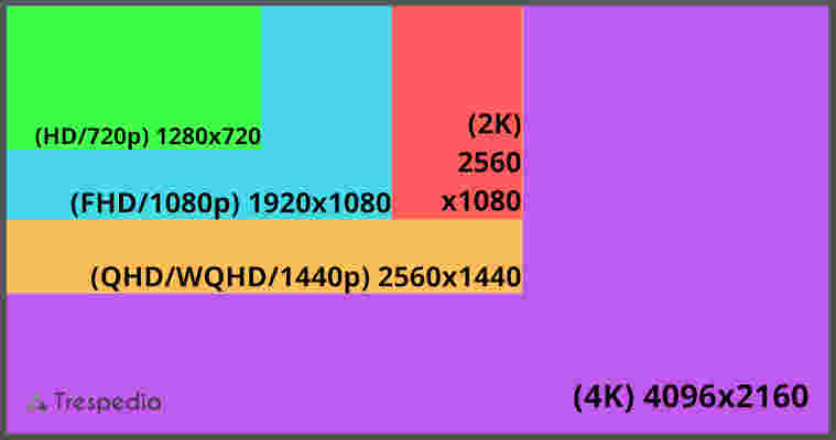 HD FHD QHD WQHD 2k 4k resolution comparison
